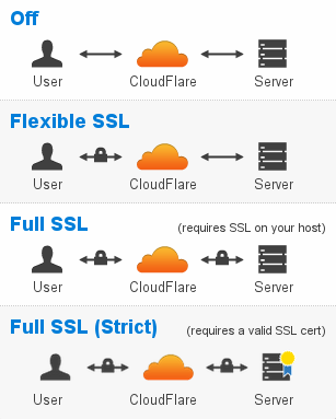 cf_ssl_settings